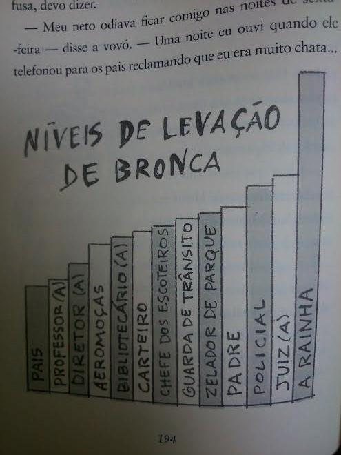 bronca